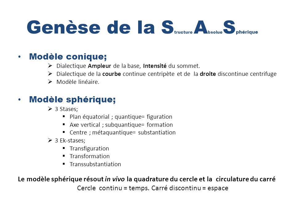 Genèse de la Structure AbsolueSphérique