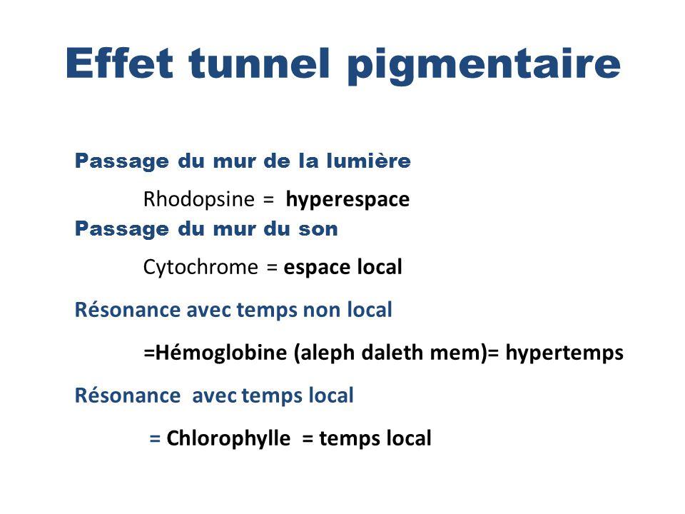 Effet tunnel pigmentaire