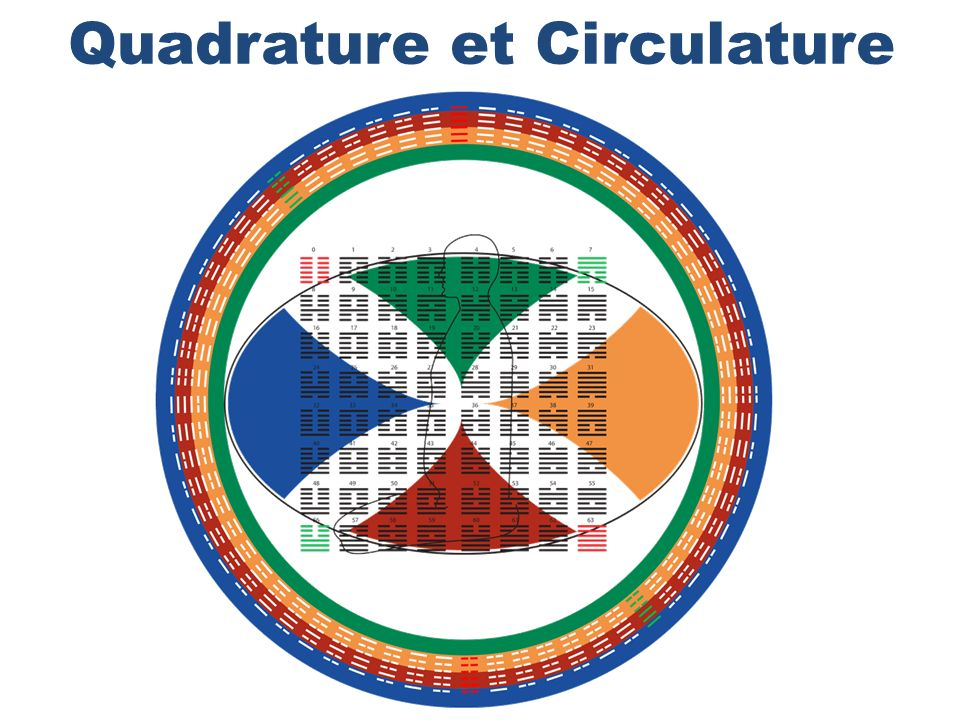 Quadrature et Circulature