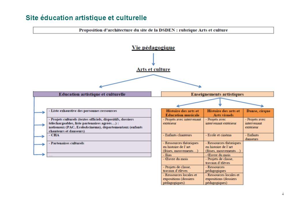 a) Les actions départementales : bilans et perspectives…