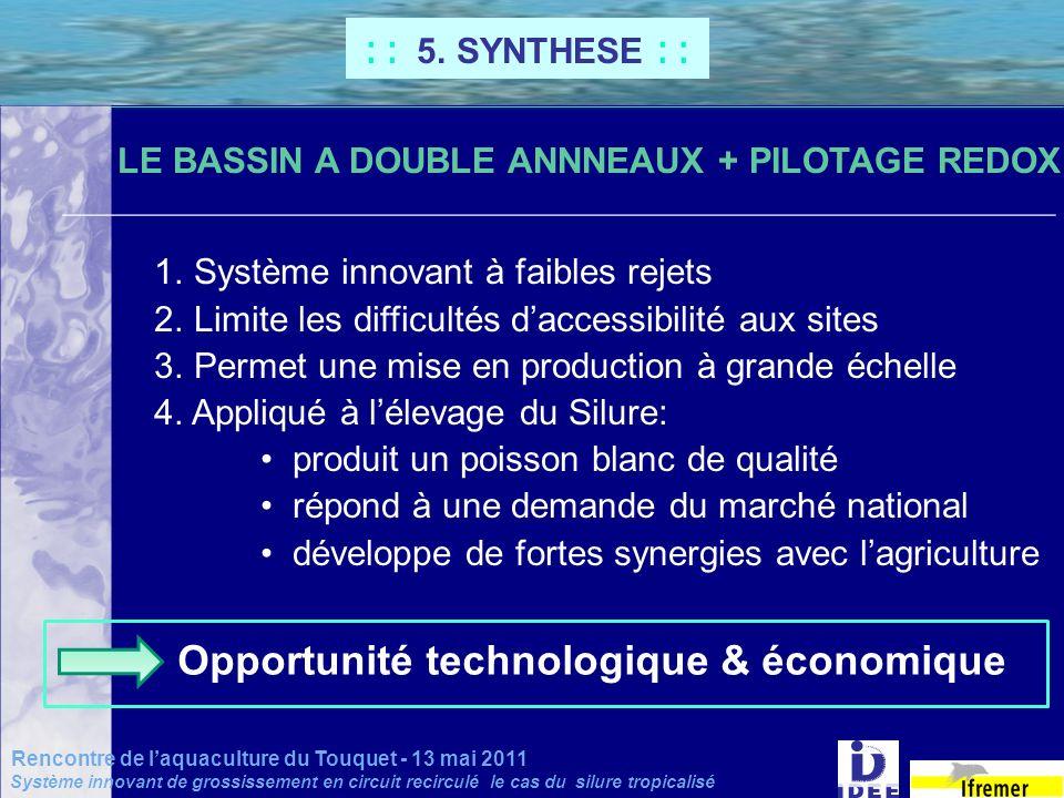 Opportunité technologique & économique