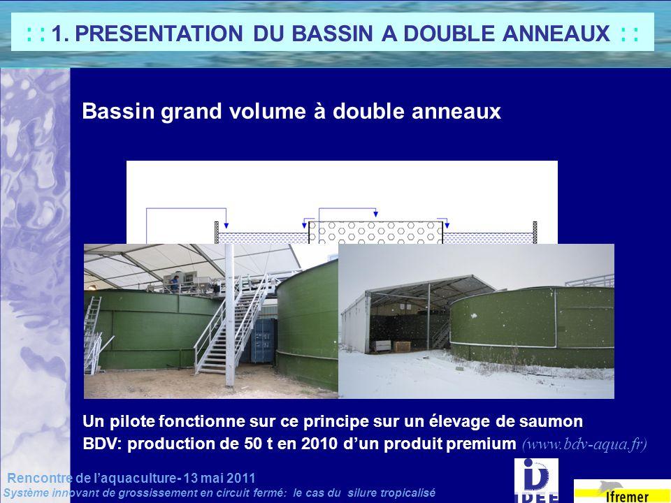 : : 1. PRESENTATION DU BASSIN A DOUBLE ANNEAUX : :