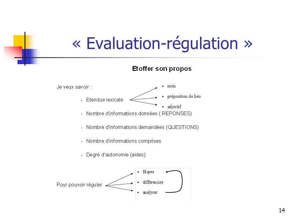 « Evaluation-régulation »