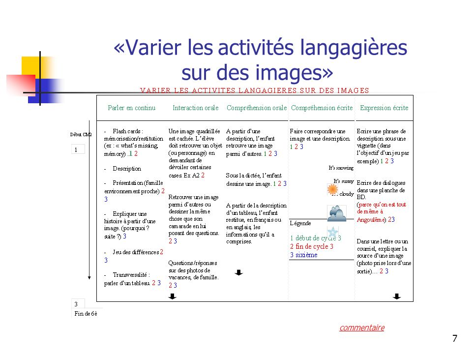 «Varier les activités langagières sur des images»