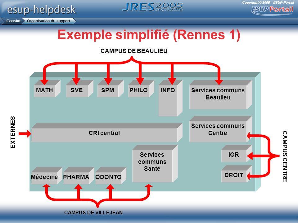 Exemple simplifié (Rennes 1)