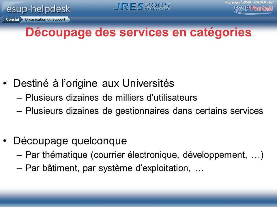 Découpage des services en catégories
