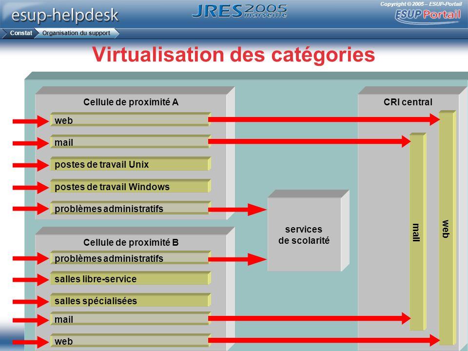 Virtualisation des catégories