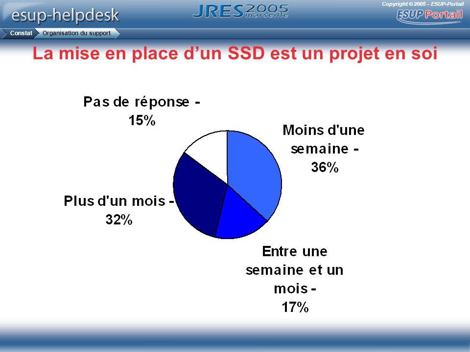 La mise en place d'un SSD est un projet en soi