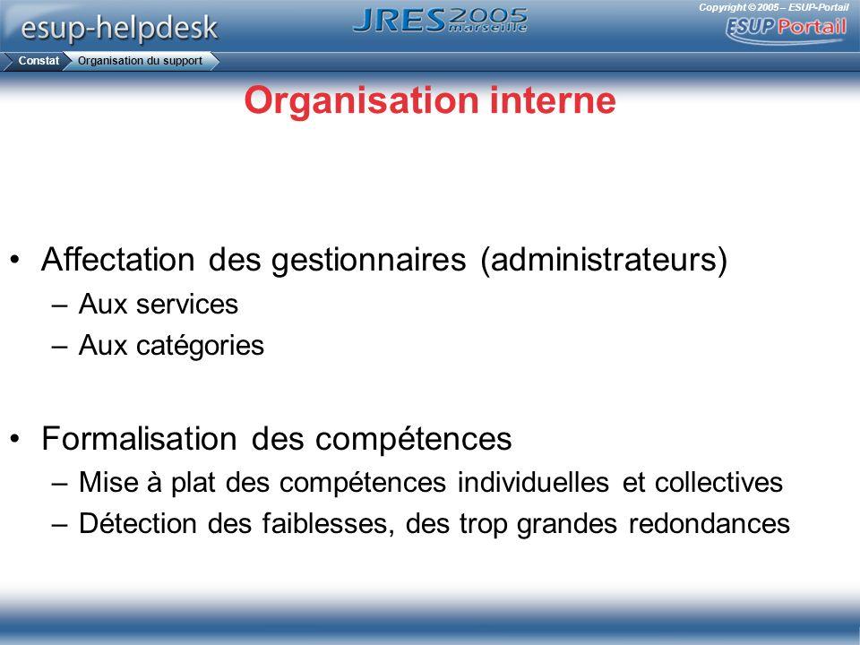 Organisation interne Affectation des gestionnaires (administrateurs)
