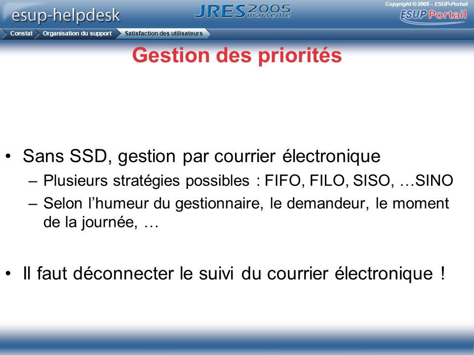 Gestion des priorités Sans SSD, gestion par courrier électronique