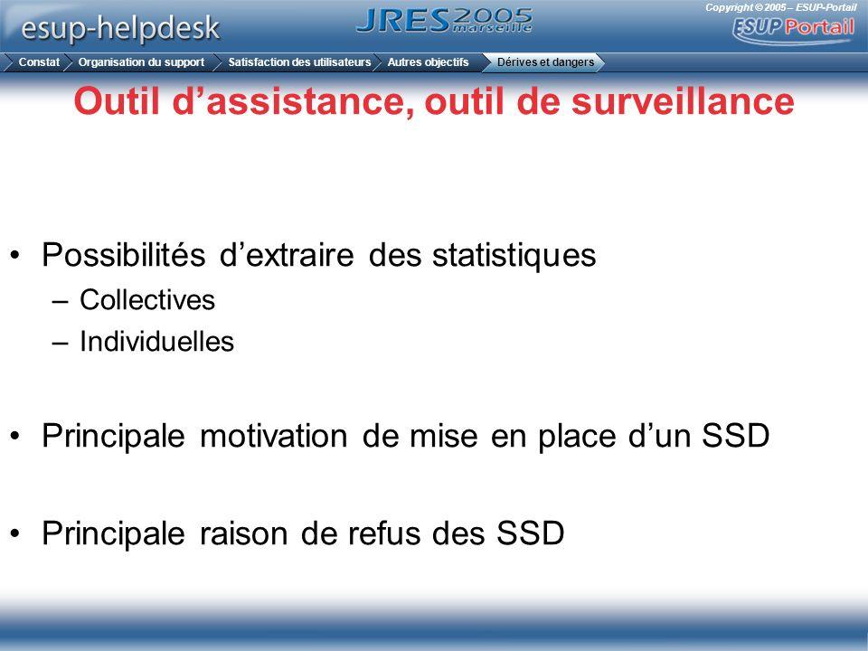 Outil d'assistance, outil de surveillance
