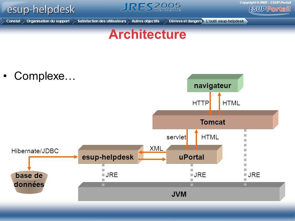 Architecture Complexe… navigateur Tomcat esup-helpdesk uPortal base de