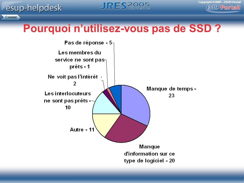 Pourquoi n'utilisez-vous pas de SSD