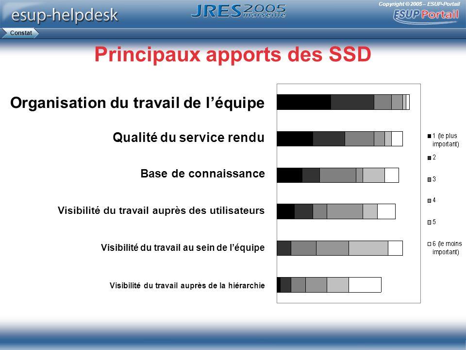 Principaux apports des SSD