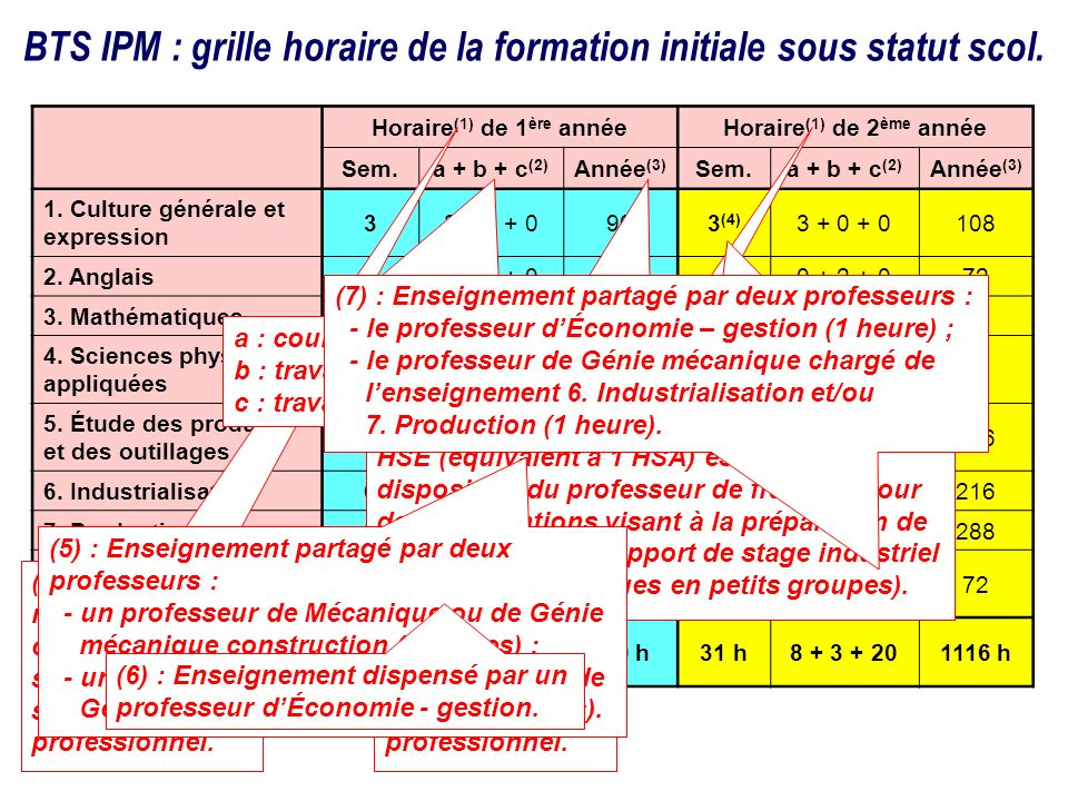 BTS IPM : grille horaire de la formation initiale sous statut scol.