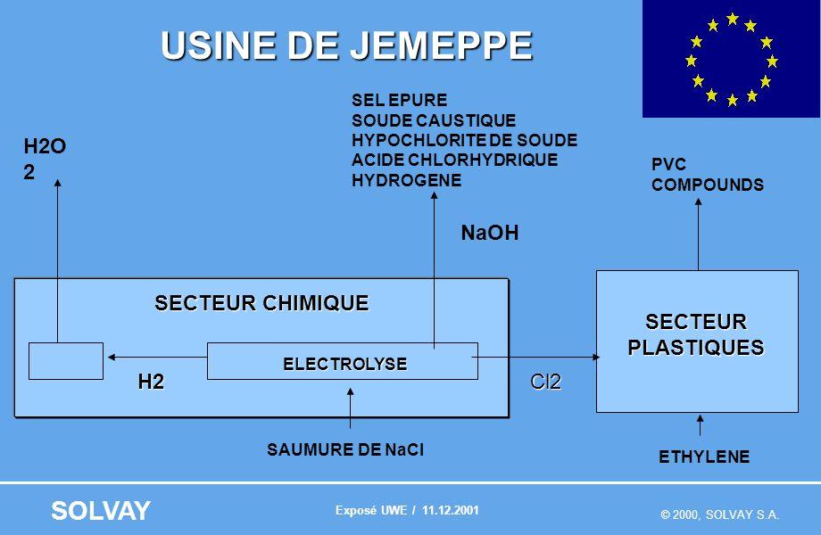Dichloréthane par chemin de fer Énergie câbles électriques