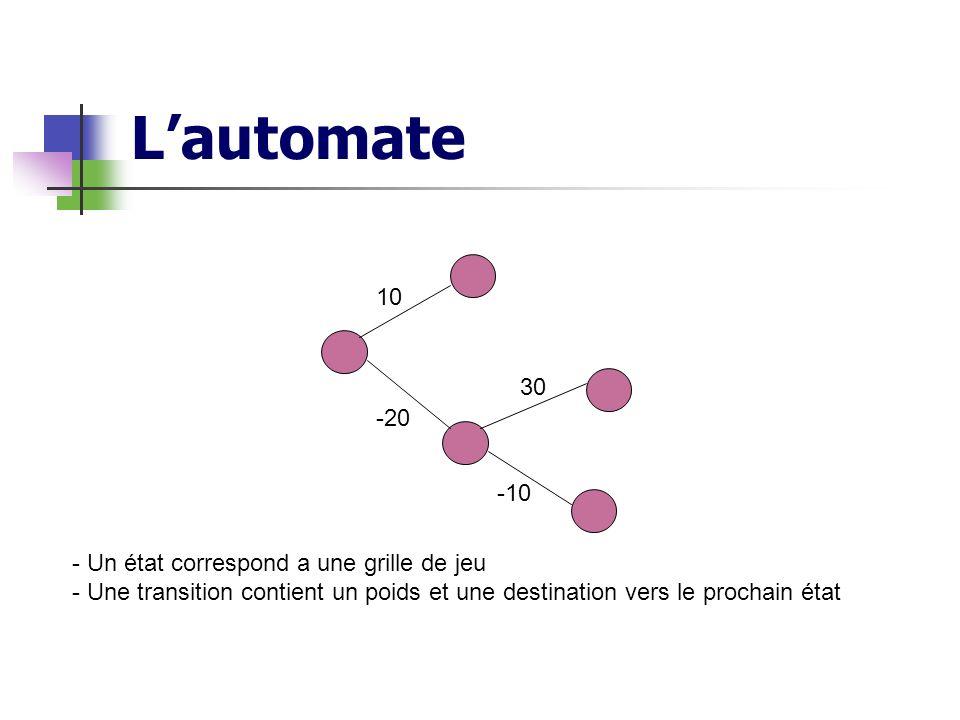 L'automate 10 30 -20 -10 Un état correspond a une grille de jeu