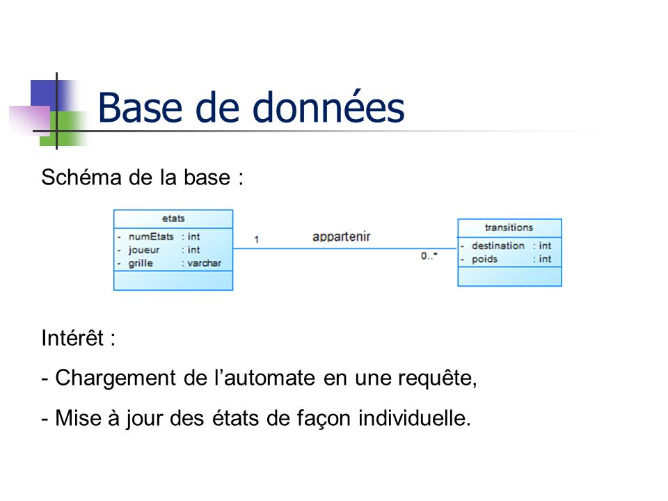 Base de données Schéma de la base : Intérêt :