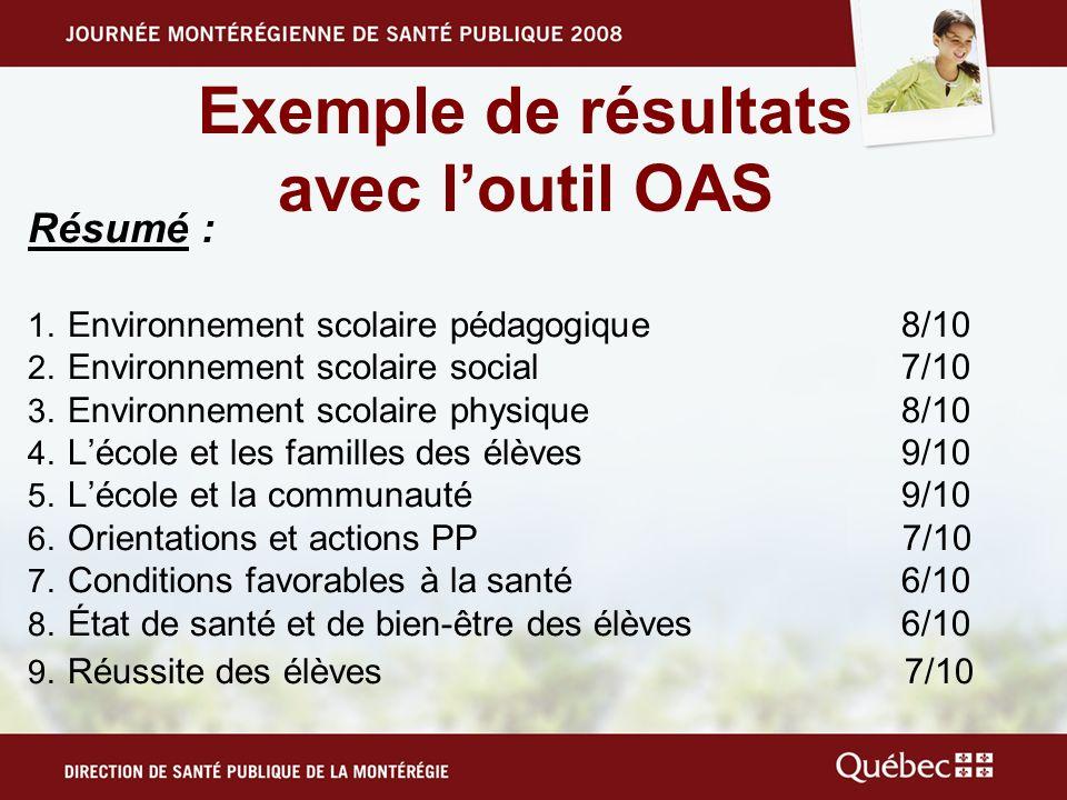 Exemple de résultats avec l'outil OAS