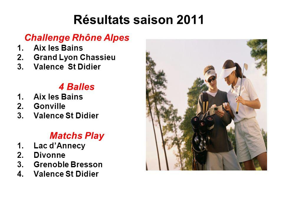 Résultats saison 2011 Challenge Rhône Alpes 4 Balles Matchs Play