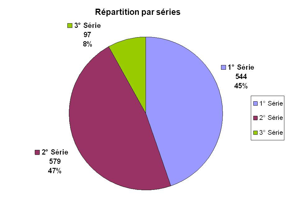Répartition par séries