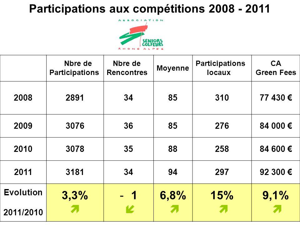 Participations aux compétitions 2008 - 2011