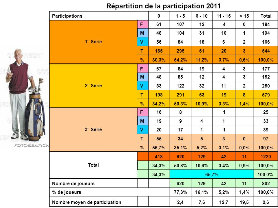 Répartition de la participation 2011