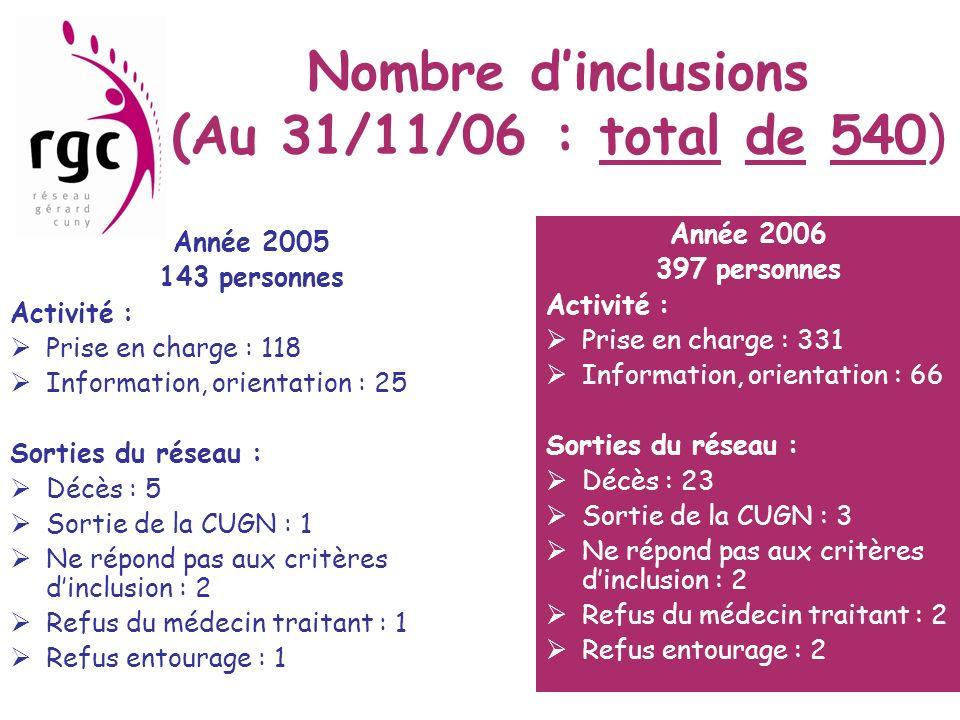 Nombre d'inclusions (Au 31/11/06 : total de 540)