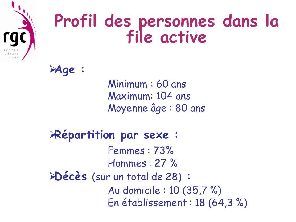 Profil des personnes dans la file active