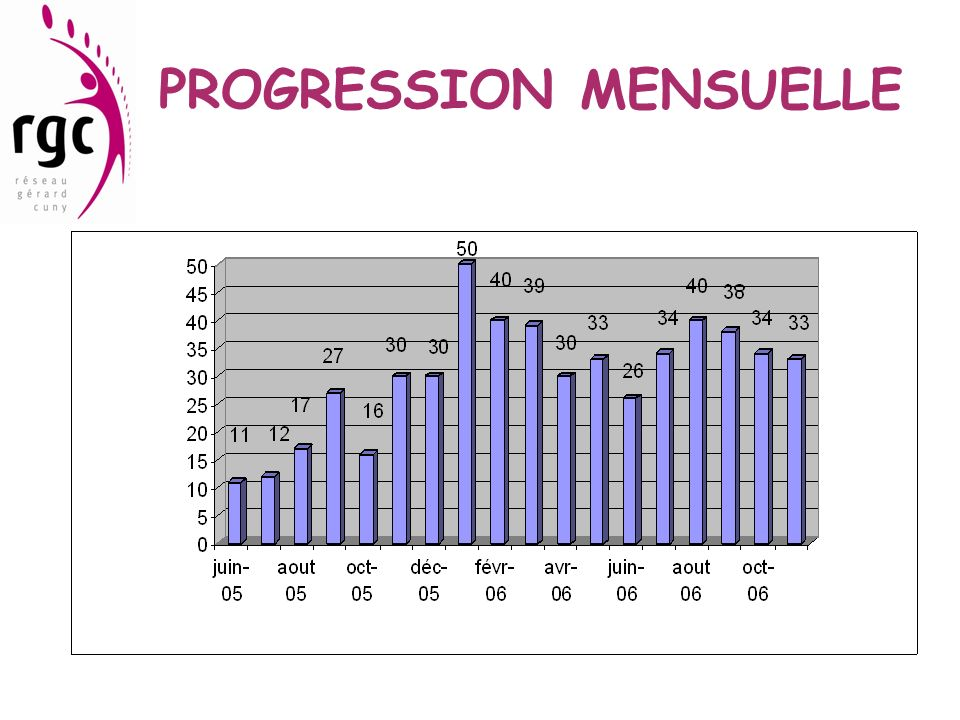PROGRESSION MENSUELLE