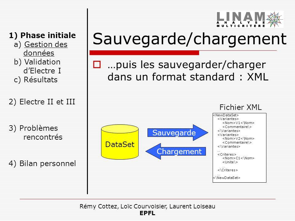 Sauvegarde/chargement