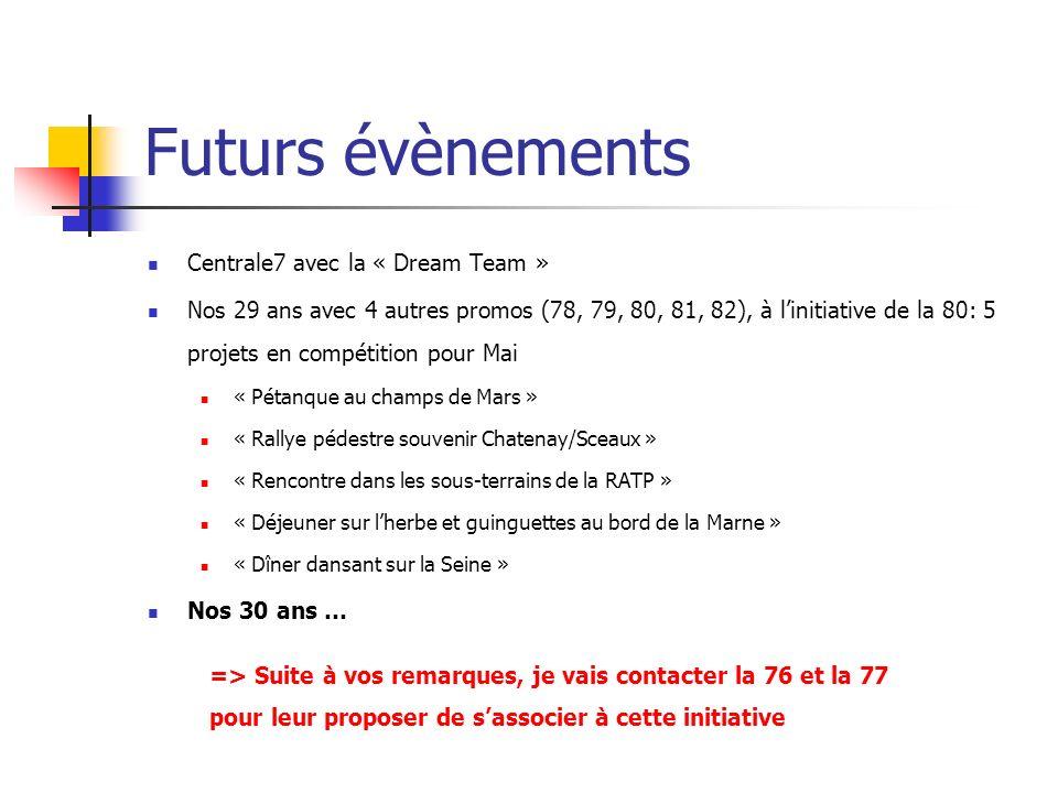Futurs évènements Centrale7 avec la « Dream Team »
