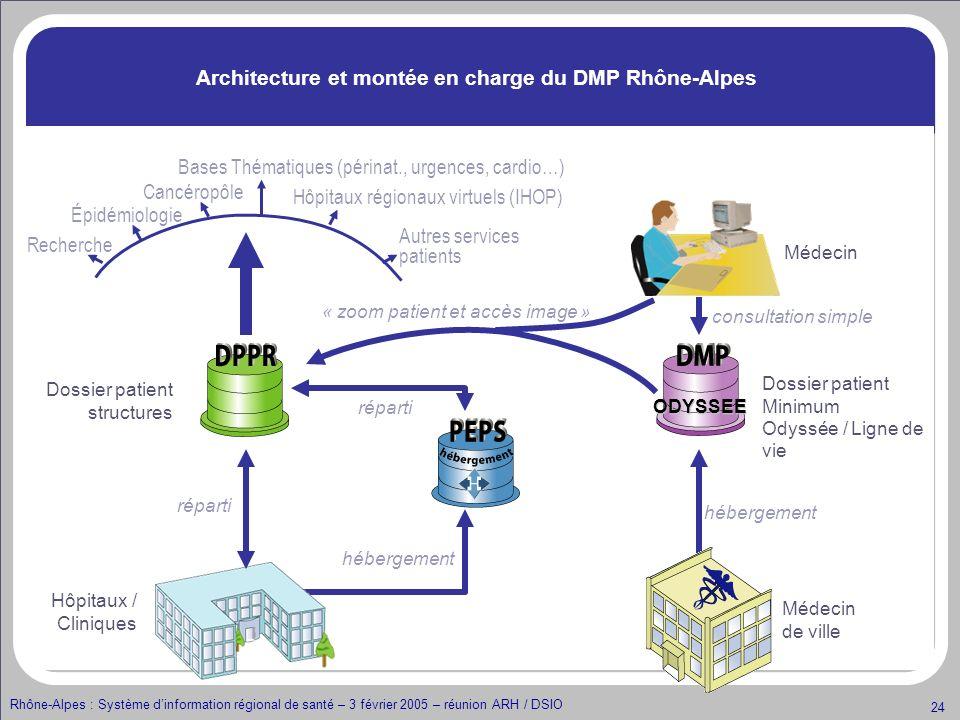Architecture et montée en charge du DMP Rhône-Alpes