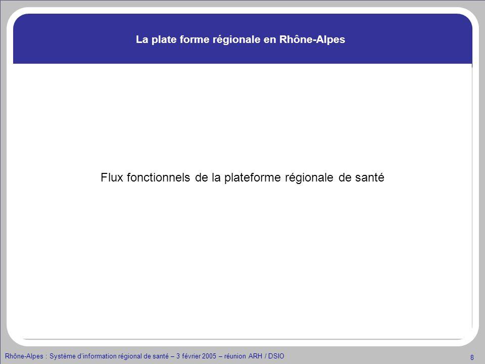 La plate forme régionale en Rhône-Alpes