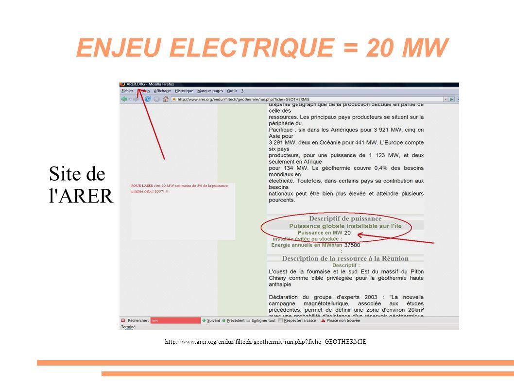ENJEU ELECTRIQUE = 20 MW Site de l ARER