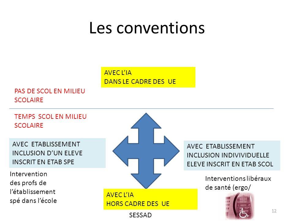 Les conventions AVEC L'IA DANS LE CADRE DES UE