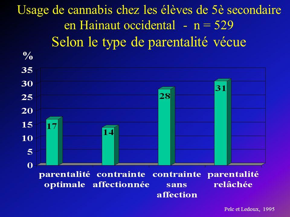 Usage de cannabis chez les élèves de 5è secondaire en Hainaut occidental - n = 529 Selon le type de parentalité vécue