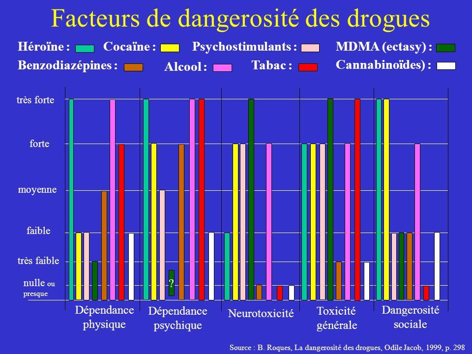 Facteurs de dangerosité des drogues
