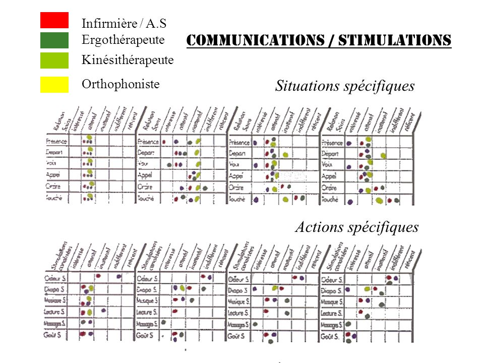 COMMUNICATIONS / STIMULATIONS