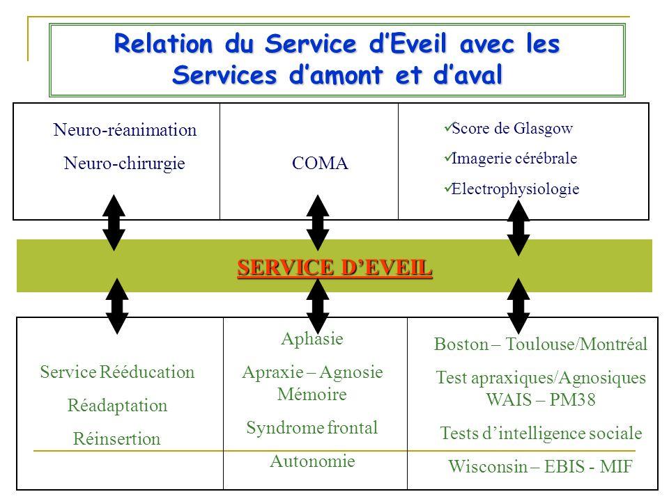 Relation du Service d'Eveil avec les Services d'amont et d'aval