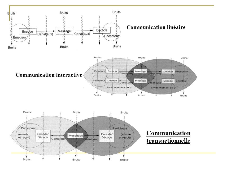 Communication transactionnelle