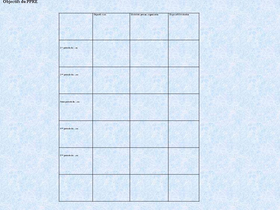 Objectifs du PPRE Objectifs visés Modalités prévues, organisation