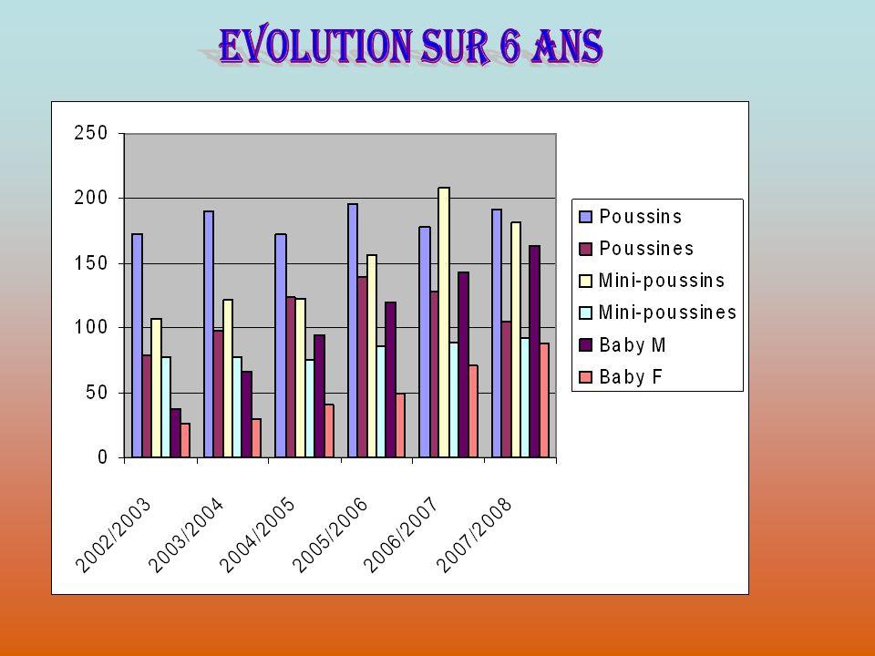 EVOLUTION SUR 6 ANS
