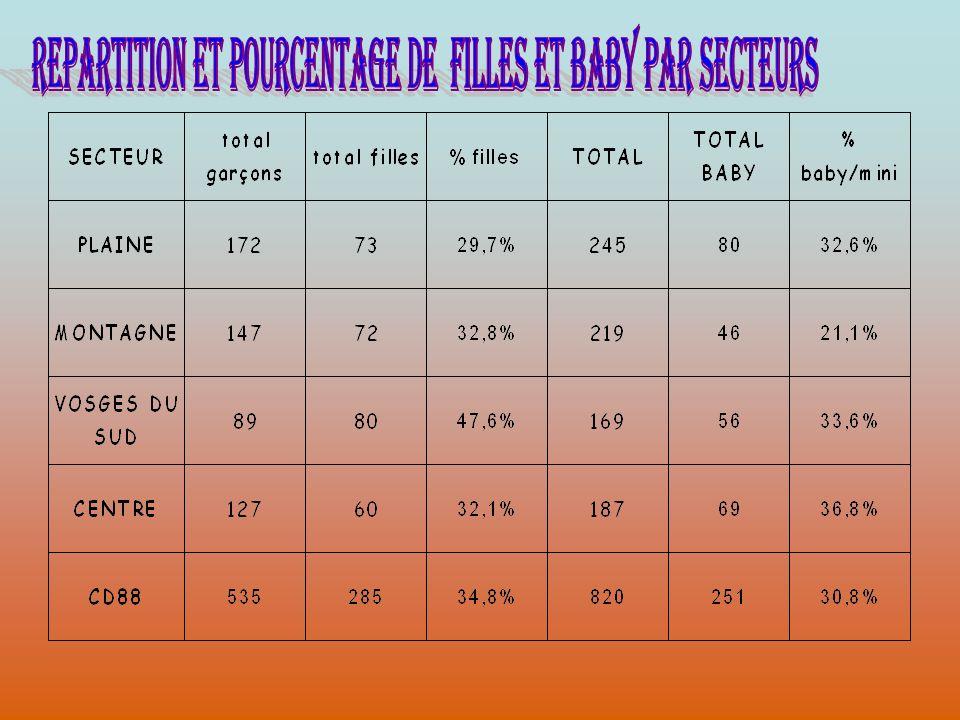REPARTITION ET POURCENTAGE DE FILLES et BABY PAR SECTEURS