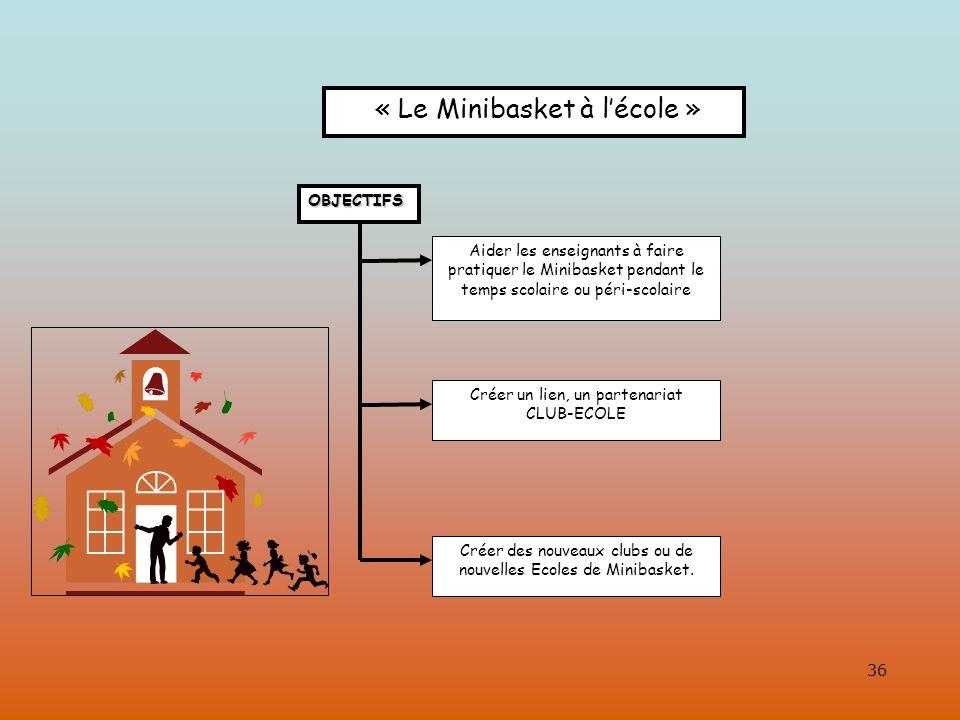 « Le Minibasket à l'école »