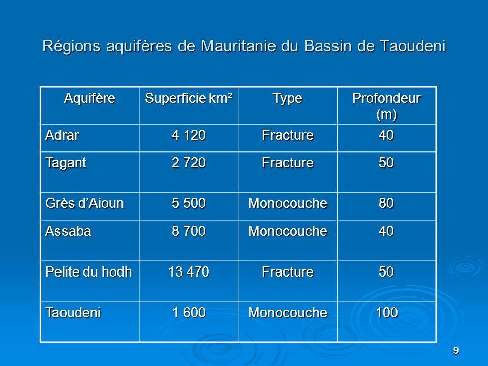 Régions aquifères de Mauritanie du Bassin de Taoudeni