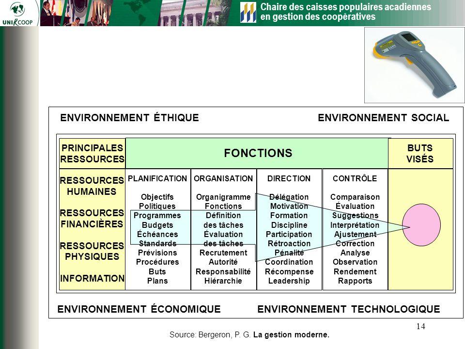 FONCTIONS ENVIRONNEMENT SOCIAL ENVIRONNEMENT TECHNOLOGIQUE