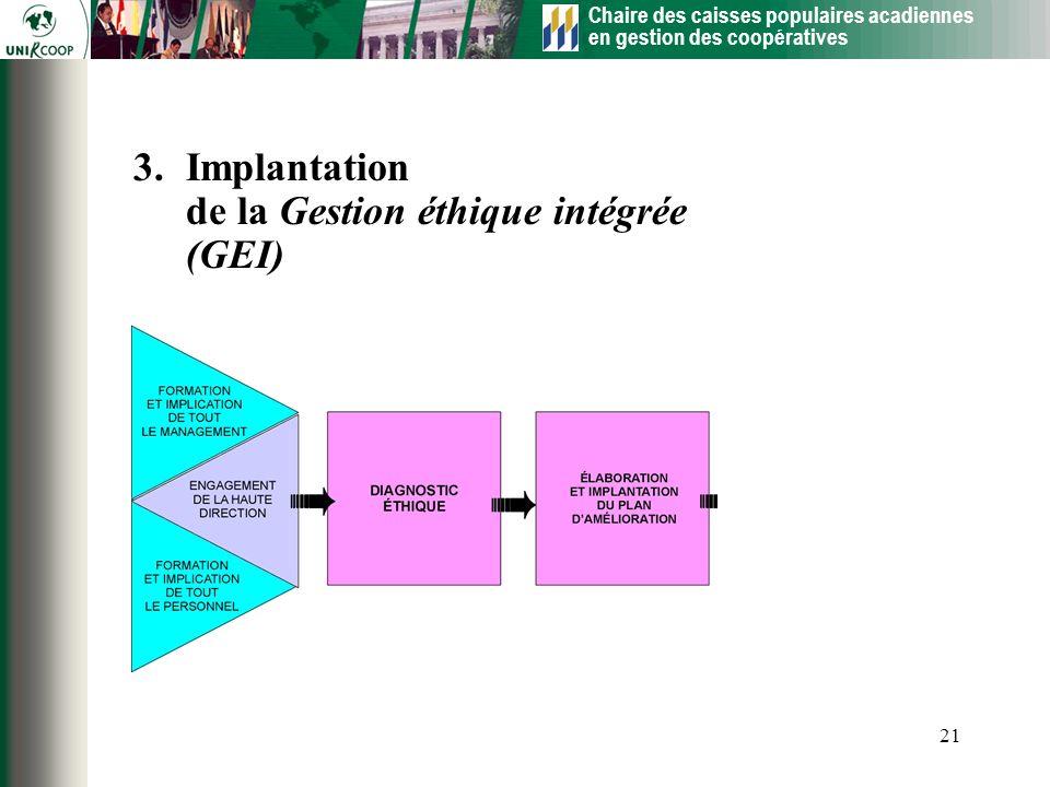 Implantation de la Gestion éthique intégrée (GEI)