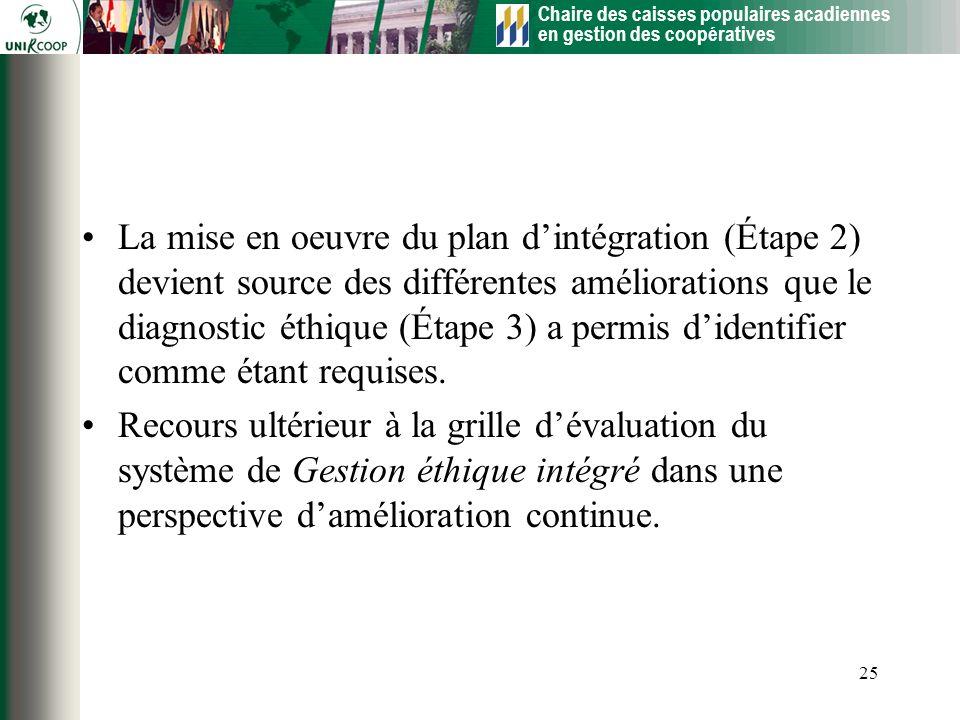 La mise en oeuvre du plan d'intégration (Étape 2) devient source des différentes améliorations que le diagnostic éthique (Étape 3) a permis d'identifier comme étant requises.