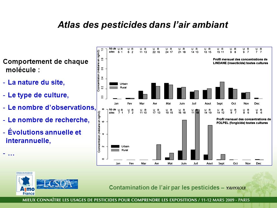 Atlas des pesticides dans l'air ambiant